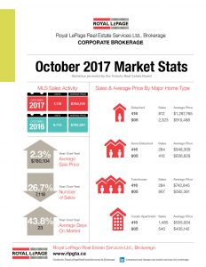Monthly Market Update – October 2017